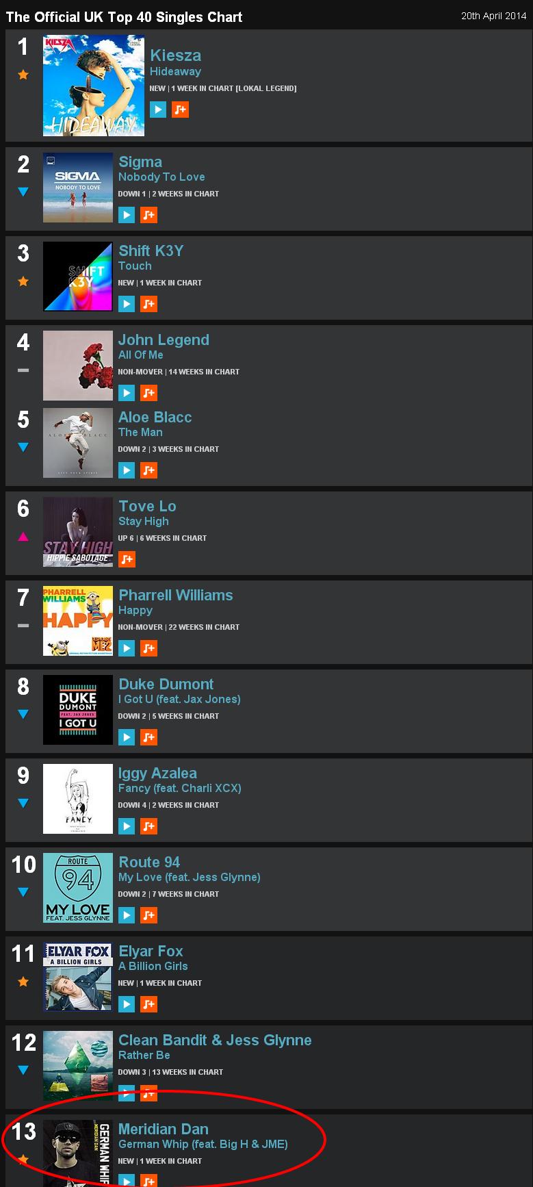 Uk top 40 singles chart torrent