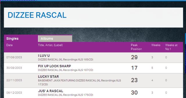 DIZZEE RASCAL - Artist - Official Charts