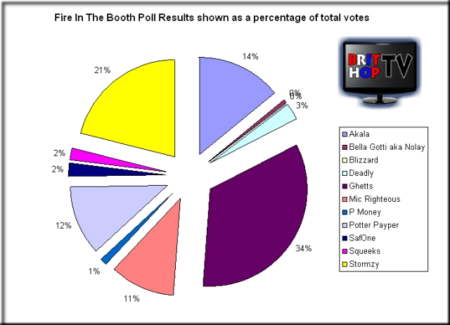 Fire In The Booth Cypher Poll Results shown as a percentage of total votes