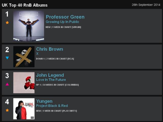 Top 40 RnB Albums  Pro Green Green Yungen