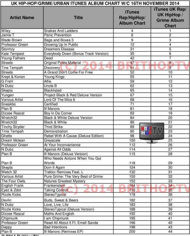 BritHopTV Uk HipHop Grime Urban  iTunes Chart  16 November  2014