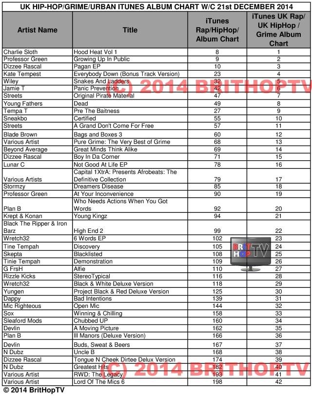 BHTV UK Hip Hop Griime Itunes chart 21 Dec WM