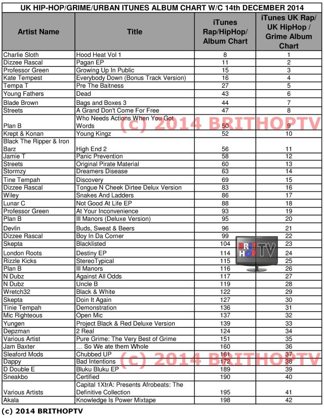 https://brithoptv.files.wordpress.com/2014/12/bhtv-ukhiphop-grime-urban-itunes-chart-14-december-2014