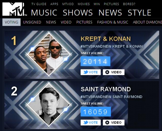 BRITHOPTV: [Music News] Krept (@KreptPlayDirty) And Konan (@KonanPlayDirty) take the lead in #MTVBrandNew with over 20,000 votes | #UKRap #UKHipHop