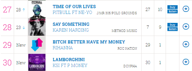 KSi Lambourghini Ft. P Money 30 Singles Chart