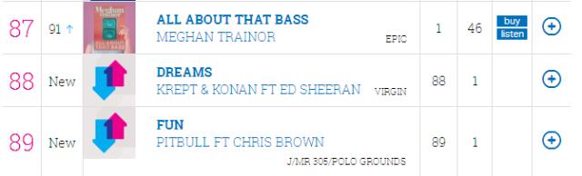 Krept and Konan Dreams Ft Ed Sheeran