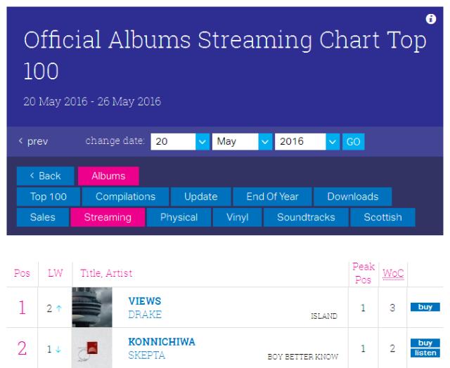 Skepta Konnichiwa No 2 Streaming Chart 20th May 2016