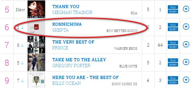 Skepta Konnichiwa No #6 20th May OC Chart 2nd week