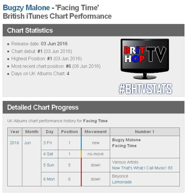 Bugzy Malone facing Time iTunes Chart performance WM