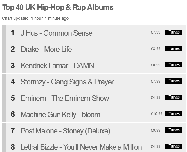Itunes Chart 100 Uk: BRITHOPTV: [Music News] J Hus (@JHus) -7Common Sense7 Goes To No. #6 rh:brithoptv.wordpress.com,Chart