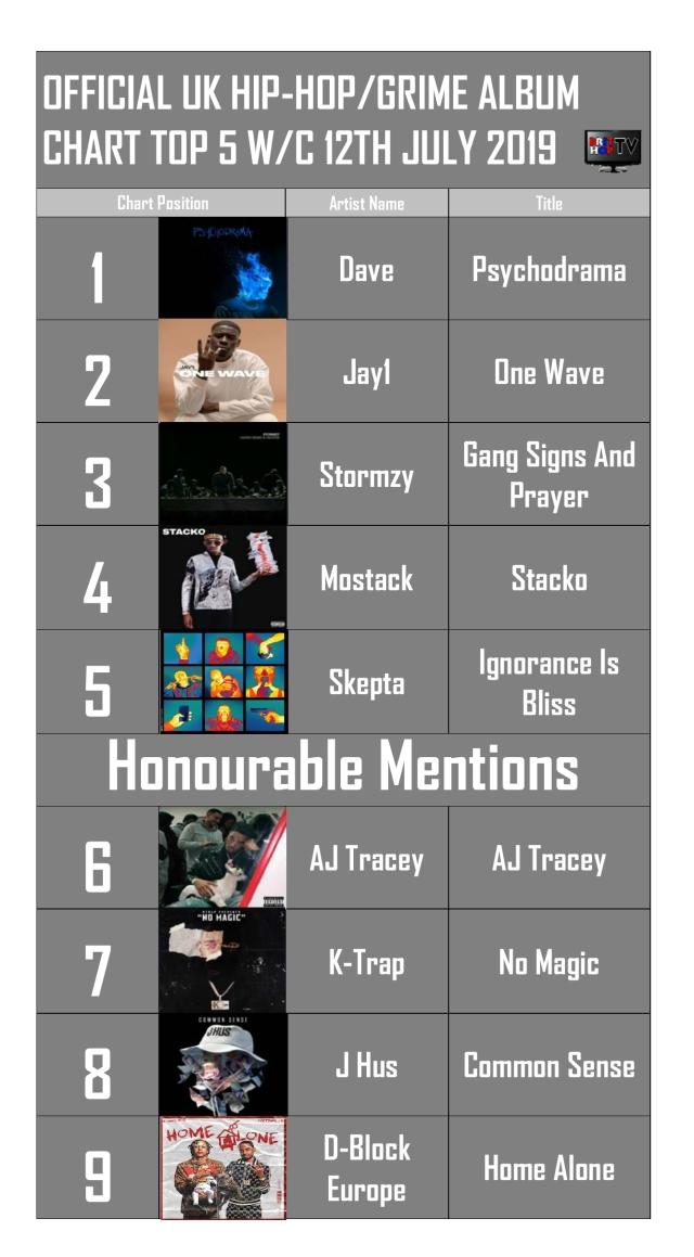 BHTV UK Hip Hop Grime Album Chart Top 5 12th July 2019