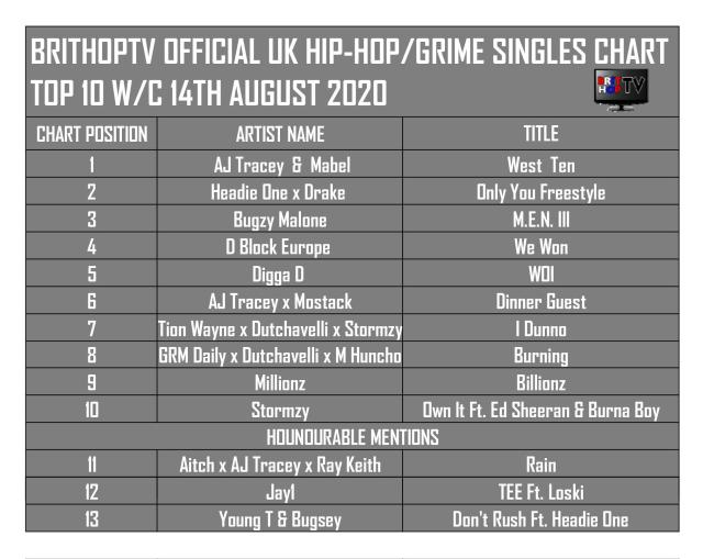 BRITHOPTV: [Chart] Official UK Hip-Hop/Grime Top 10 Singles Chart W/C 14th August 2020 | #UKRap #UKHipHop #Grime