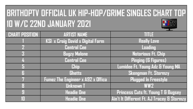 BRITHOPTV: [Chart] Official UK Hip-Hop/Grime Top 10 Singles Chart W/C 22nd January 2021 | #UKRap #UKHipHop #Grime